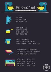 My Cheat-Sheet by Das Weisse vom Ei - Rezepte umrechnen leicht gemacht! Cups, Pints, Gallons und Butter Sticks ganz einfach umrechen